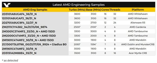 AMD Ryzen Engineering Samples (Quelle: Videocardz)