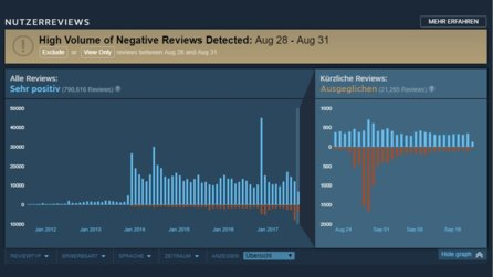 Steam Reviews - Neuer Graph soll unfairen Review-Shitstorms entgegenwirken