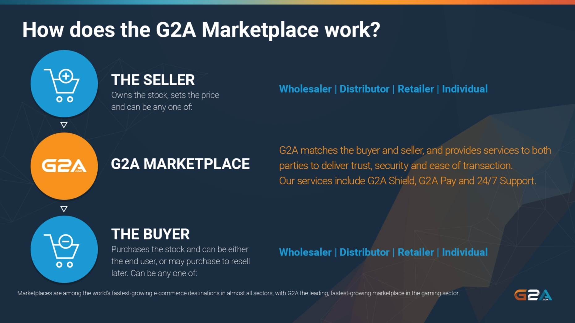 Going Global with G2A COM with G2A Direct & G2A Pay