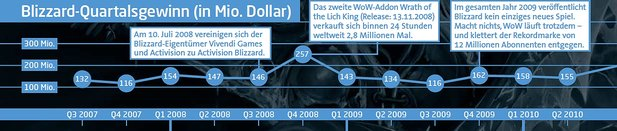 Blizzards Quartalsgewinn: 2007-2010