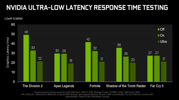 Nvidias Ultra-Low-Latency erinnert stark an Radeon Anti-Lag.