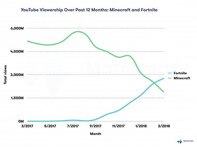 Fortnite Shooter überholt Minecraft Als Beliebtestes YouTubeSpiel - Minecraft spiele youtube