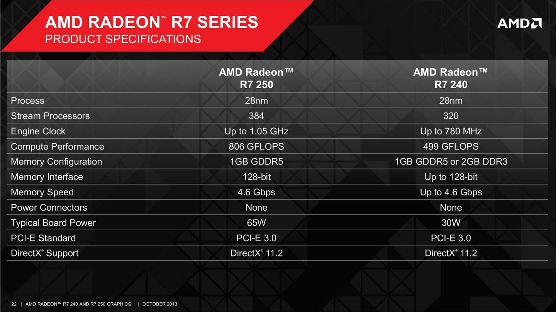 AMD Radeon R7 250 und R7 240 Präsentation - Bilder