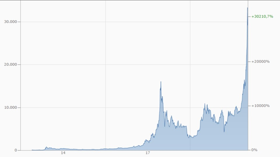 Bitcoin is currently on a record course.